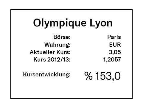 Olympique London Rendite